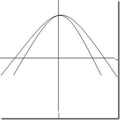 transformation graph f(ax)