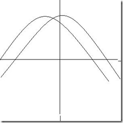 transformation graph y(x+a)