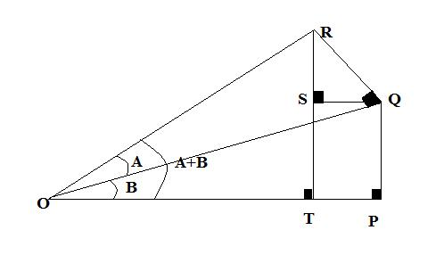 Compound angle of A+B showing how they relate