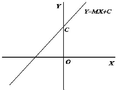 graph of y=mx+c