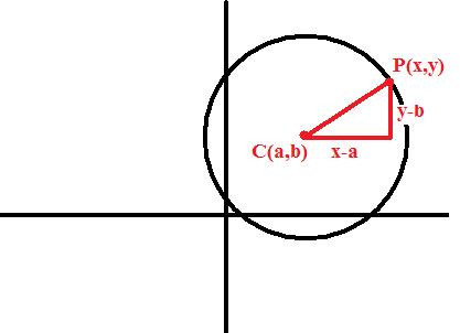 Circle on Cartesian axis