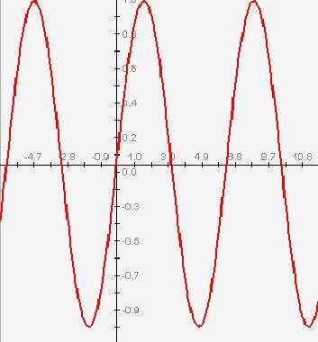 Graph of y=sin(x)