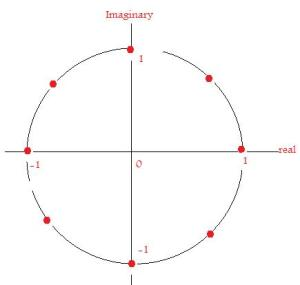 The roots of unity are space evenly around a circle of radius 1 and center at the origin