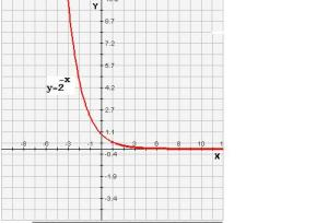 The graph of y=2^-x (y equals 2 to the power of minus x)