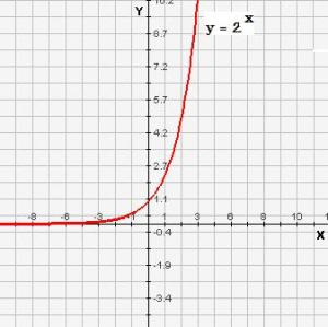 The graph of y = 2^x (y equals 2 to the power x)